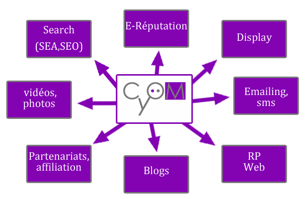 cyom stratégie de communication digitale_modifié-1